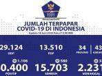 sebaran-kasus-corona-di-indonesia-selasa-1662020.jpg