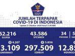 sebaran-virus-corona-di-indonesia-rabu-21102020.jpg