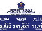 sebaran-virus-corona-di-indonesia-sabtu-10102020.jpg