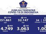 sebaran-virus-corona-di-indonesia-selasa-1252020.jpg
