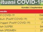 update-data-kasus-corona-di-indonesia-kamis-392020.jpg