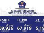 update-data-kasus-corona-di-indonesia-sabtu-182020.jpg