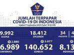 update-data-kasus-corona-di-indonesia-senin-792020.jpg