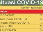 update-kasus-corona-di-indonesia-jumat-492020.jpg