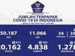 update-kasus-corona-di-indonesia-kamis-2152020.jpg