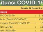 update-kasus-corona-di-indonesia-kamis-26112020.jpg