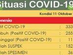 update-kasus-corona-di-indonesia-minggu-11102020.jpg