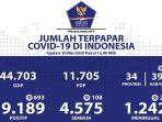 update-kasus-corona-di-indonesia-rabu-2052020.jpg
