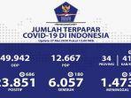 update-kasus-corona-di-indonesia-rabu-2752020.jpg