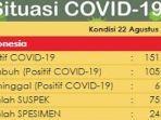 update-kasus-corona-di-indonesia-sabtu-2282020.jpg