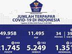 update-kasus-corona-di-indonesia-sabtu-2352020.jpg