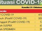 update-kasus-corona-di-indonesia-sabtu-31102020.jpg