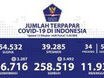update-kasus-corona-di-indonesia-senin-12102020.jpg