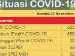 update-kasus-covid-19-di-indonesia-rabu-23122020.jpg