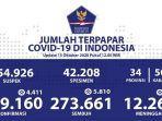 update-sebaran-corona-indonesia-kamis-15102020.jpg
