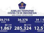update-sebaran-corona-indonesia-minggu-18102020.jpg