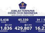 update-sebaran-corona-indonesia-rabu-25112020.jpg