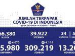 update-sebaran-corona-indonesia-sabtu-24102020.jpg