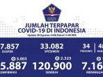 update-sebaran-corona-jumat-2882020.jpg