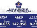 update-sebaran-kasus-corona-di-indonesia-selasa-892020.jpg