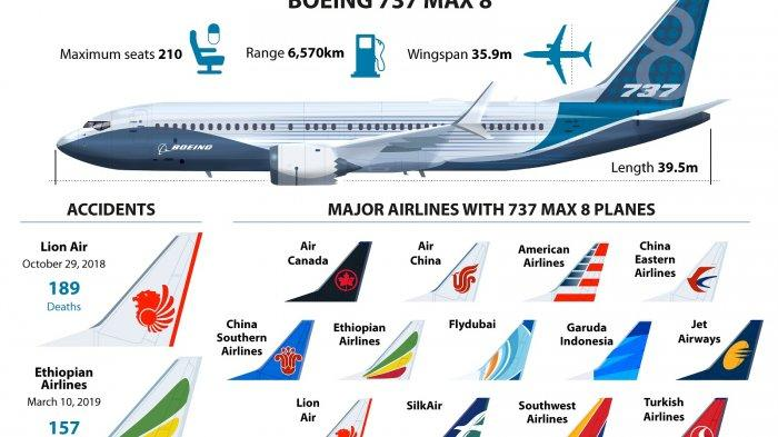 Pilot AS Ternyata Pernah Minta Boeing 737 Max Dikandangkan Setelah Kecelakaan Lion Air