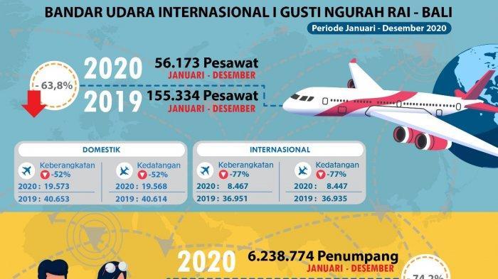 Sepanjang 2020, Bandara Gusti Ngurah Rai Layani 6,2 Juta Penumpang