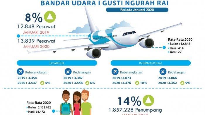 Awali 2020, Jumlah Penumpang Bandara Ngurah Rai Tumbuh 14 Persen