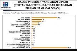 Survei Indo Barometer: Jokowi Perkasa