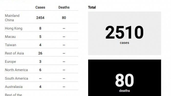 Berdasar informasi terbaru pada Senin (27/1/2020) pukul 08.18 WIB, total ada 2510 kasus terkait virus corona. Sebanyak 80 orang tewas karena virus yang menyerang saluran pernapasan ini.