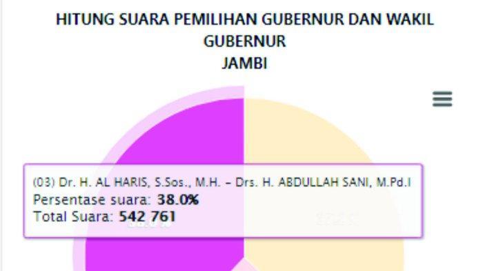 Hasil Real Count KPU Pilgub Jambi 2020 Senin Pukul 10.30 WIB: 3 Wilayah Sudah 100%, Paslon 3 Unggul