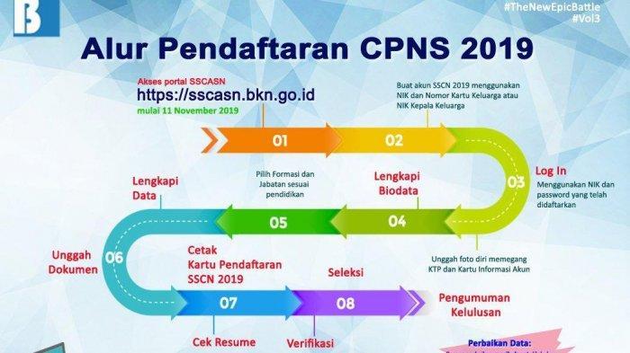 Alur Pendaftaraqn CPNS 2019 (Twitter @BKNgoid)