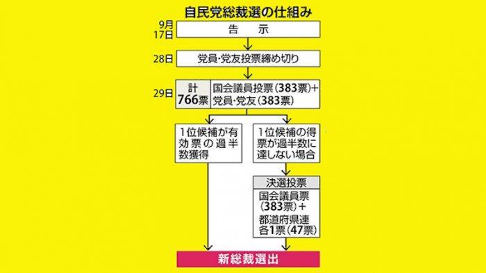 Alur proses pemilihan Presiden partai demokrat liberal (LDP) Jepang