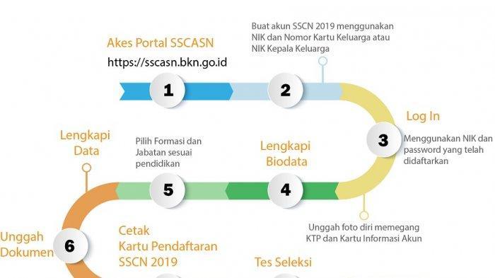 Alur pendaftaran CPNS 2019 melalui website http://sscn.bkn.go.id