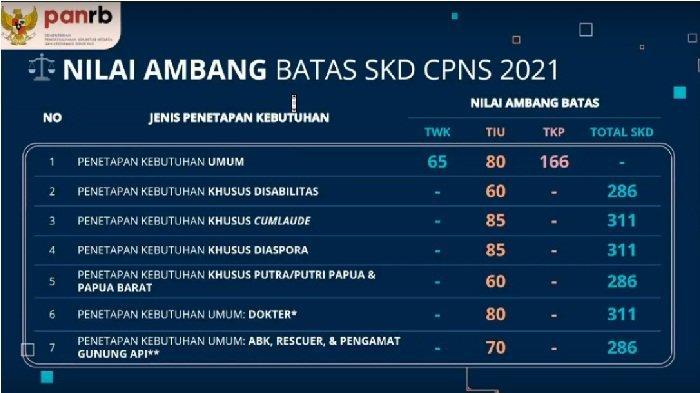 Berikut adalah rincian passing grade atau nilai ambang batas SKD CPNS 2021. Terdiri dari TKP, TIU dan TWK.