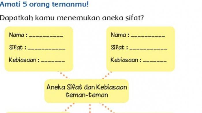 Kunci Jawaban Tema 7 Kelas 3 SD Halaman 128 129 131: Aneka Sifat dan Kebiasaan Teman-teman