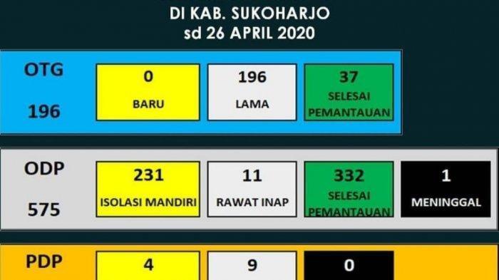 Sukoharjo Catat Kasus Tertinggi Covid-19 di Solo Raya, Total 26 Positif Corona