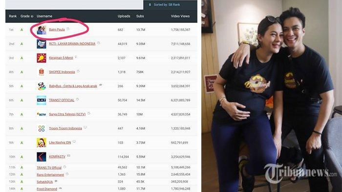 Ranking 1 YouTuber Indonesia Kalahkan Rans dan Atta, Baim Wong: Tolong Tegur Kalau Saya Berubah