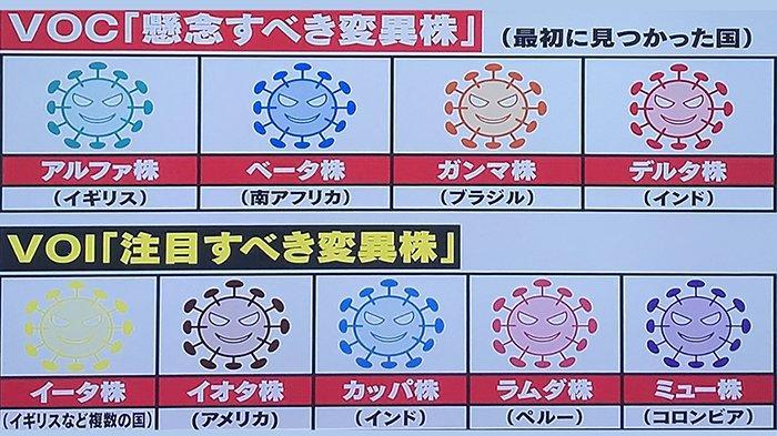 Berbagai varian virus corona dari kiri atas ke kanan: Alpha, Beta, Gamma, Delta. Bawah dari kiri ke kanan: Eta, Iota, Kappa, Lambda dan Mu.