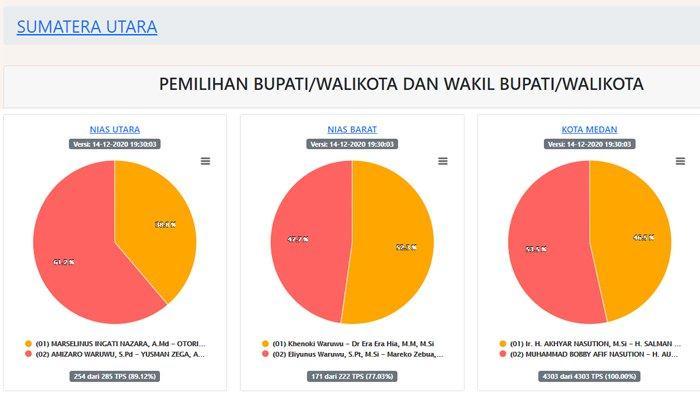 Hasil Pilkada Sumut 2020 Terbaru di 23 Wilayah per Senin 14 Desember, dari Medan hingga Simalungun