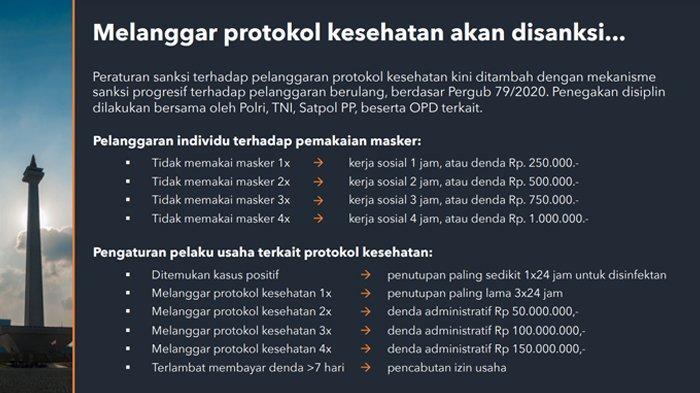 Berikut rincian pelanggaran protokol kesehatan beserta sanksinya selama PSBB