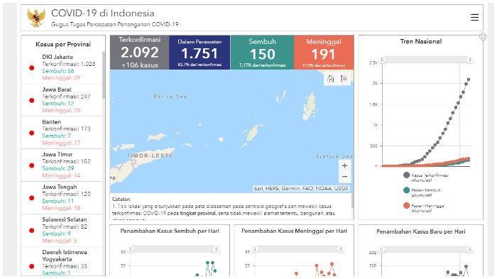 Berikut update kasus virus Corona di Provinsi Banten.