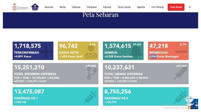 BREAKING NEWS Update Corona Indonesia 10 Mei 2021: Tambah 4.891 Kasus, Total 1.718.575 Positif