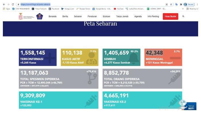 BREAKING NEWS Update Corona Indonesia 9 April 2021: Tambah 5.265 Kasus, Total 1.558.145 Positif