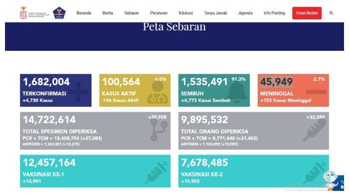 BREAKING NEWS Update Corona Indonesia 3 Mei 2021: Tambah 4.730 Kasus, Total 1.682.004 Positif