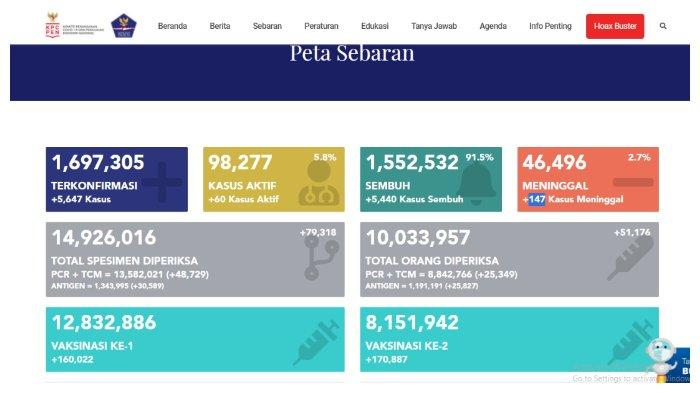 BREAKING NEWS Update Corona Indonesia 6 Mei 2021: Tambah 5.647 Kasus, Total 1.697.305 Positif