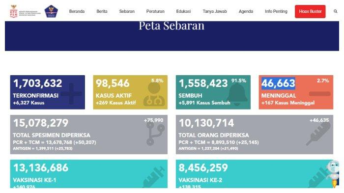BREAKING NEWS Update Corona Indonesia 7 Mei 2021: Tambah 6.327 Kasus, Total 1.703.632 Positif