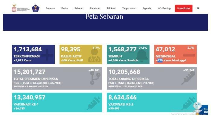 BREAKING NEWS Update Corona Indonesia 9 Mei 2021: Tambah 3.922 Kasus, Total 1.713.684 Positif