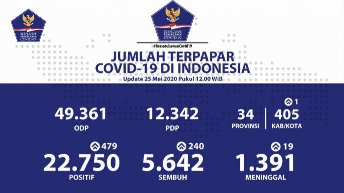 Salah Satu Gang di Padangsambian Klod Denpasar Diisolasi Setelah Seorang Pendatang Positif Covid-19
