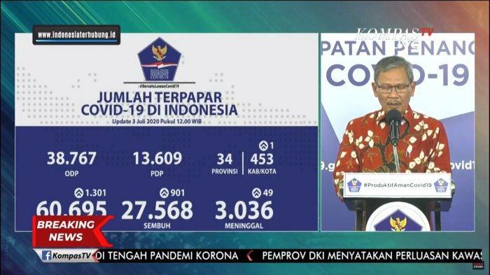 Sebaran Virus Corona di Indonesia Jumat (3/7/2020): Tambah 1.301 Kasus Baru, 353 dari Jawa Timur