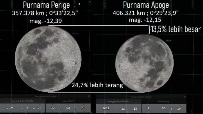12 Fenomena Langit yang Terjadi di Bulan April 2021: Ada Apoge Bulan hingga Hujan Meteor Lyrid